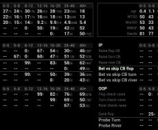 Postflop vs PFR [7-10max]